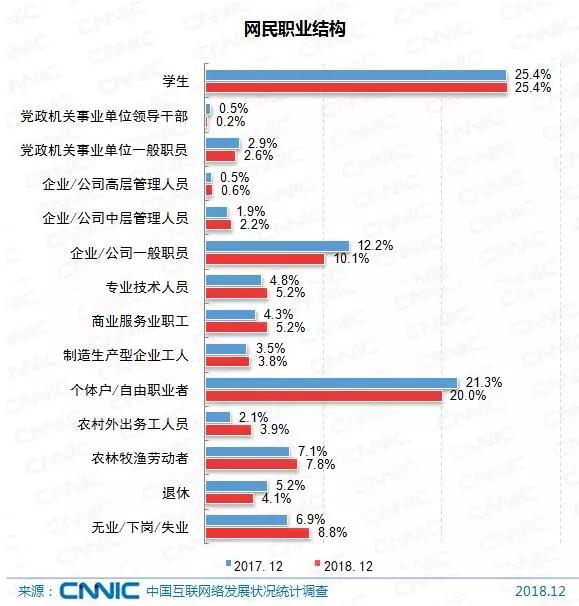 《中国互联网络发展状况统计报告》出炉