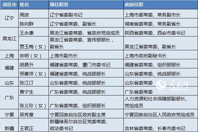 2月10省份黨委班子調