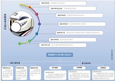 在京沪高铁启动IPO的背后 是铁总混改向资本抛出橄榄枝