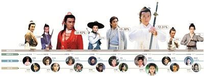 8版《倚天》男女主,2003版苏有朋贾静雯最受欢迎泡泡战士韩服注册