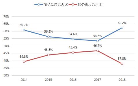 2018年消费者网购投诉高速增长 虚假广告为主要问题