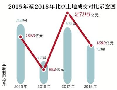 """2018年北京土地市场呈现""""两低一高""""特点叶丽倩"""