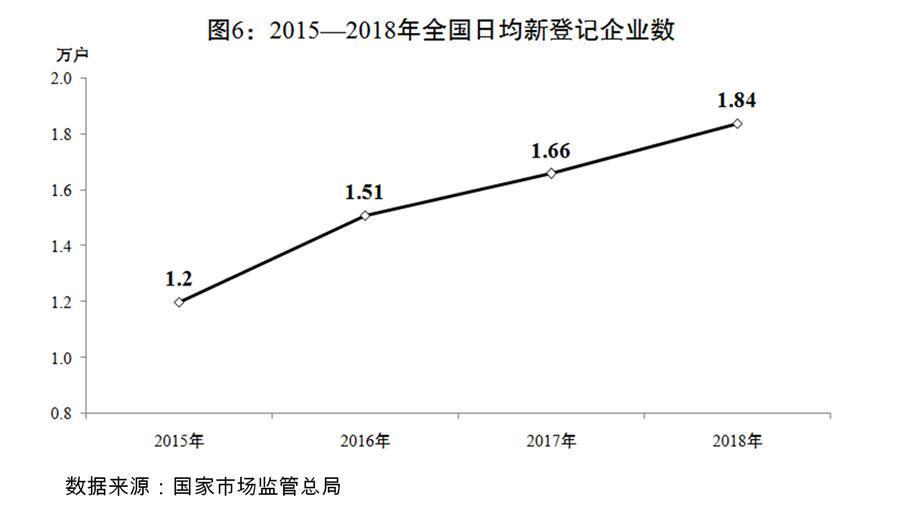 (图表)[两会受权发布]关于2018年国民经济和社会发展计划执行情况与2019年国民经济和社会发展计划草案的报告(图6)