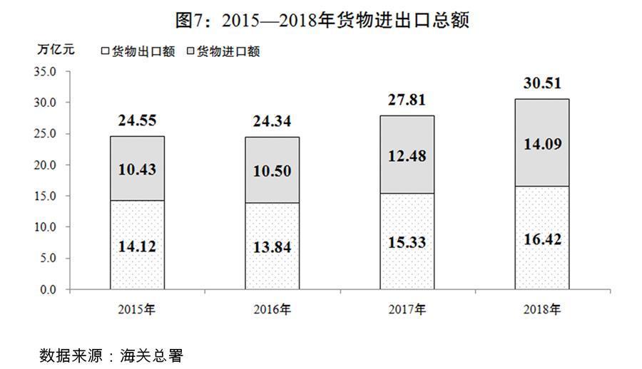 (图表)[两会受权发布]关于2018年国民经济和社会发展计划执行情况与2019年国民经济和社会发展计划草案的报告(图7)