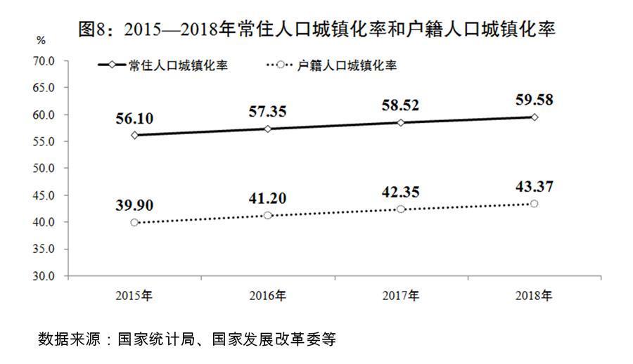 (图表)[两会受权发布]关于2018年国民经济和社会发展计划执行情况与2019年国民经济和社会发展计划草案的报告(图8)