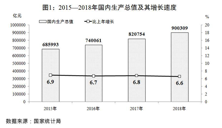 (图表)[两会受权发布]关于2018年国民经济和社会发展计划执行情况与2019年国民经济和社会发展计划草案的报告(图1)