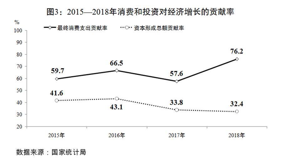 (图表)[两会受权发布]关于2018年国民经济和社会发展计划执行情况与2019年国民经济和社会发展计划草案的报告(图3)