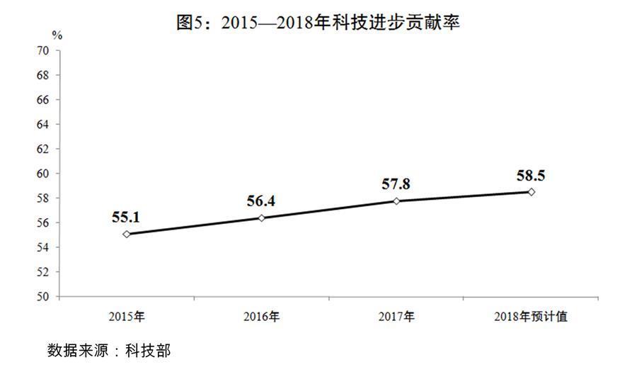 (图表)[两会受权发布]关于2018年国民经济和社会发展计划执行情况与2019年国民经济和社会发展计划草案的报告(图5)