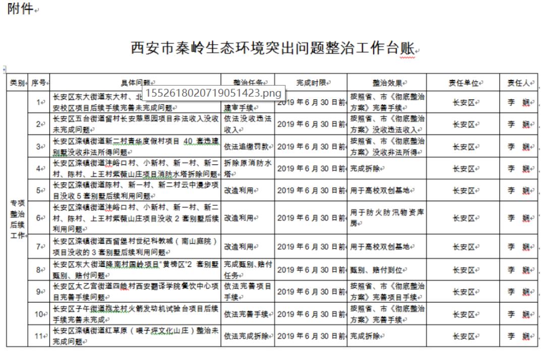 西安发布秦岭突出问题整治方案6月底前全面完成整治