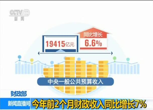 财政部:今年前2个月全国一般公共预算收入39104亿元 同比增长7%