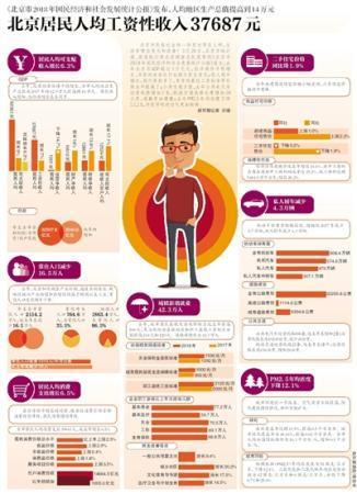 北京居民人均工资性收入37687元