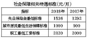 北京发布公报:去年人均可支配收入超过6.2万元