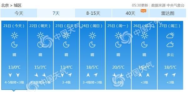 """寒潮""""闹""""春分 北京阵风7级最高温猛跌至13℃"""