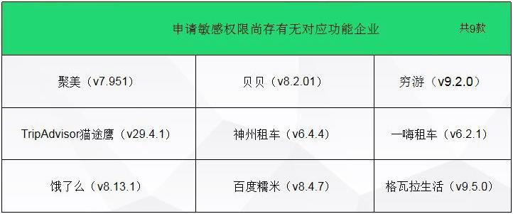 上海消保委点名聚美、饿了么等9款App:涉嫌过度获取权限