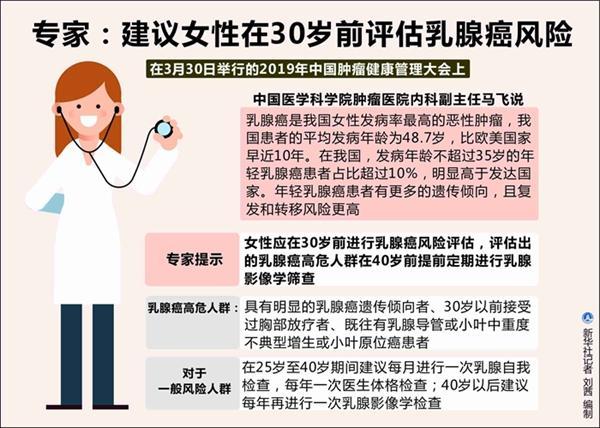专家:提倡女性在30岁前评估乳腺癌风险