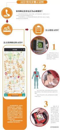 北京25个人流要中新社密集场所仅9个配AED