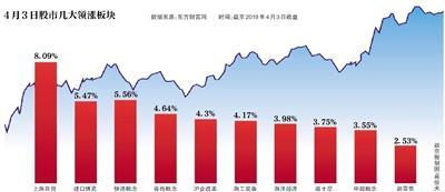 沪指站上3200点 两市超百股涨停