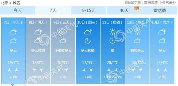 今天北京阵风6级山区有阵雨
