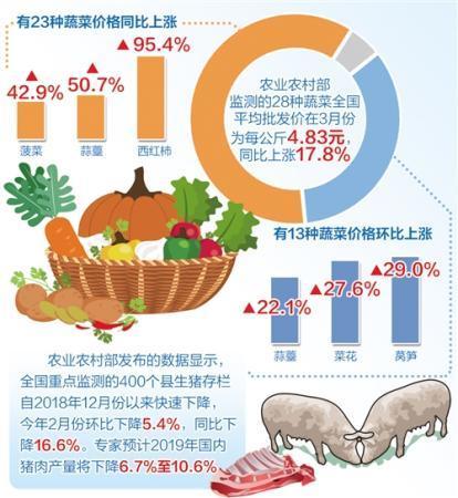 猪价菜价对CPI影响几何