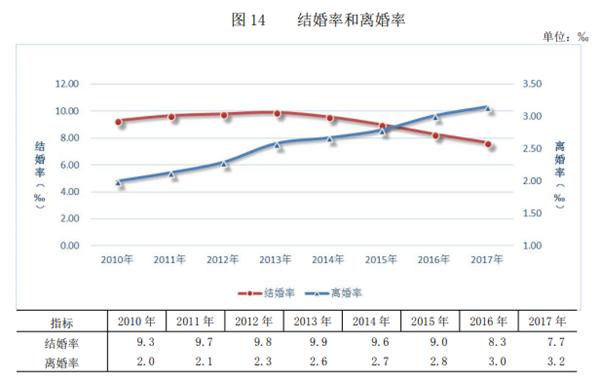 来源:民政部《2017 年社会服务发展统计公报》