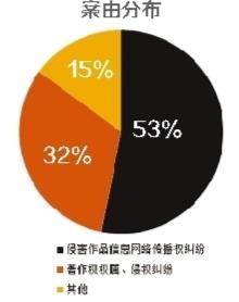 """视觉中国""""维权套路"""":平均每天15.6起官司详情"""