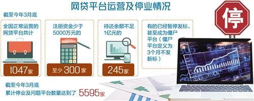 网络借贷平台监管迎来新进展炒股配资 平台分化加剧