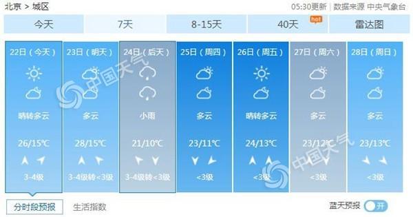 北昔日最下气温26℃ 周三再雨降温