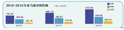 错失中国电商市场 亚马逊输在哪