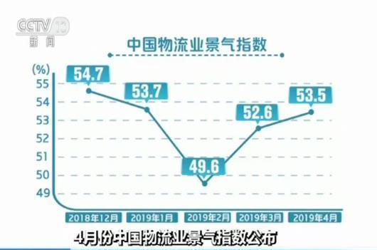 4月中国物流业景气指数公布:指数继续回升 物流活动继续转旺
