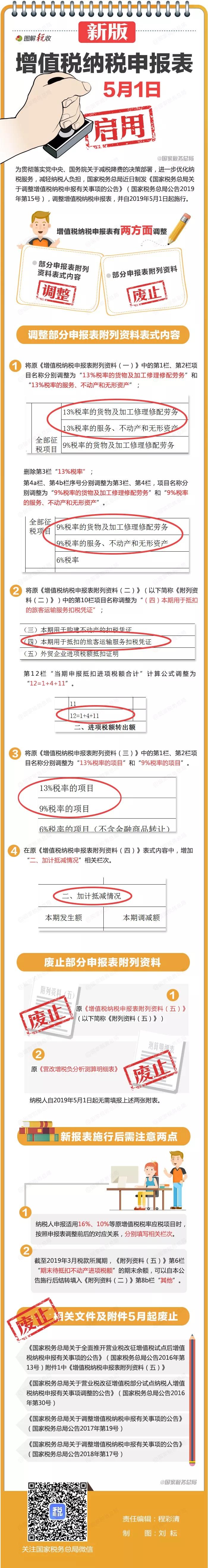 深化增值税改革,新版纳股票资讯网税申报表5月1日启用