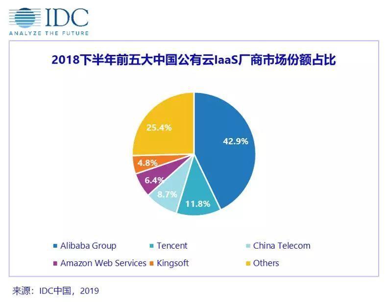 """配资网站IDC公有云报告:中国云市场已形成""""一超四强""""格局"""