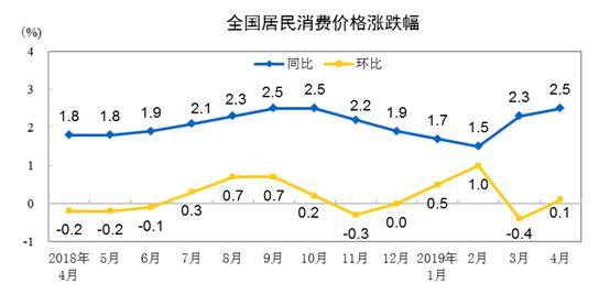 国家统计局:2019年4月份居民消费价格同比配资资讯上涨2.5%