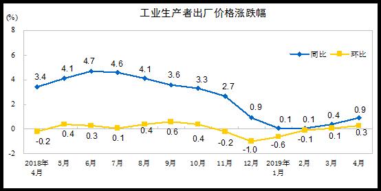 国家统计局:2019年4月份工业生配资资讯产者出厂价格同比上涨0.9%