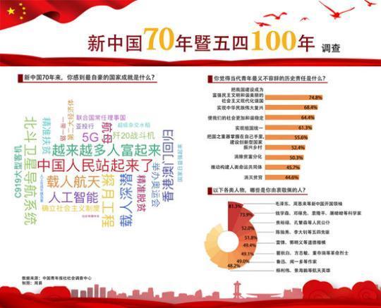"""受訪者最自豪的國家成就:中國人民""""站起來""""""""富起來"""""""