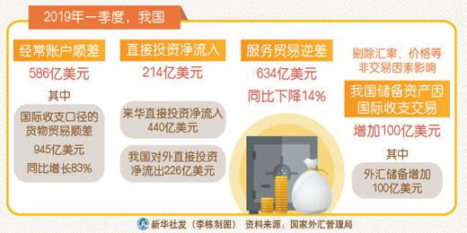 中国国际收支基本平衡