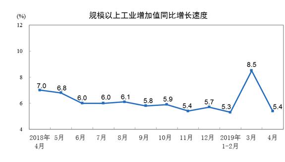 国家统计局:4月份规模以上工业增加值增长5.4%