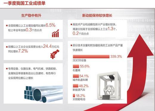 一季度规模以上工业增加值同比增长6.5% 工业经济稳中有进