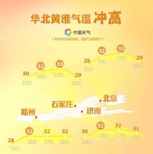 热热热!华北黄淮气温创 周五北气温33℃