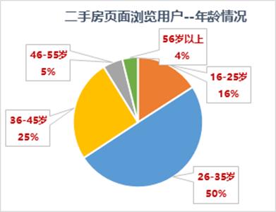 """京东房产发布""""新中产""""置业趋势关键词"""