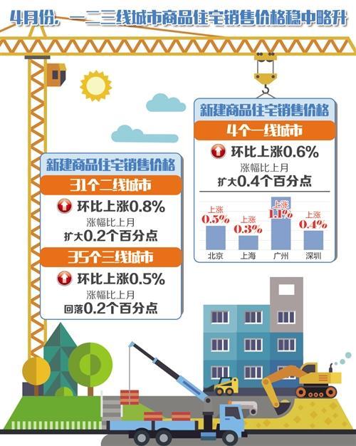 4月70个大中城市有67城新房价格上涨 商住价格稳中略升