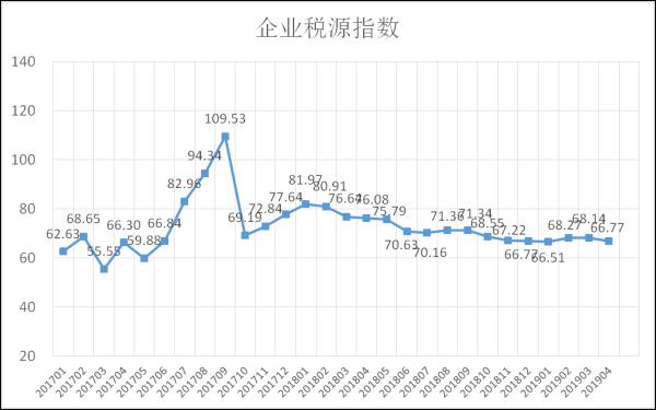 爱信诺征信:4月企业发展动能继续修复,收入稳步增长