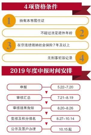北京市申报全面取消现场审核环节 实现网上通办