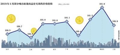 4月一二线城市房价涨幅扩大 专家:调控政策放松的可能性不大
