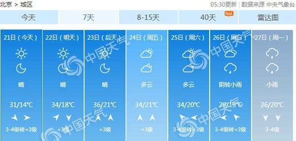 北京天气晴晒阵风6级