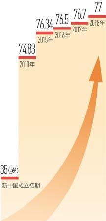 又提高零点三岁 中国居民人均预