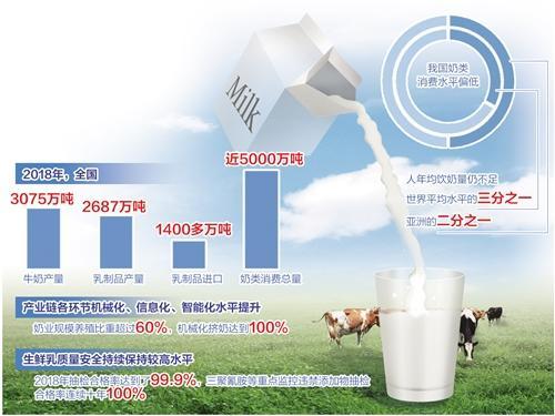 中国奶业瞄准前沿科配资公司技开展国际合作 奶类消费持续刚性增长