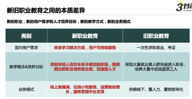 配资网「三节课」获双湖资本领投1.3亿元B轮融资