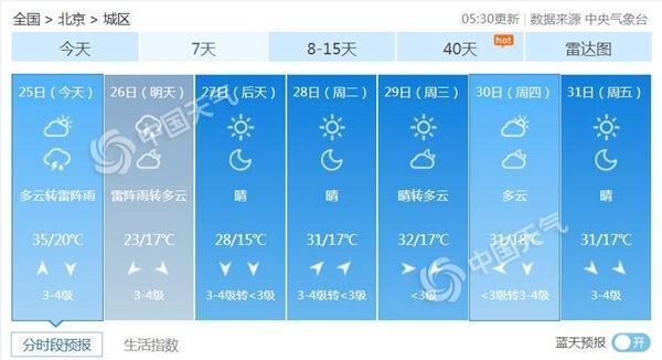 35℃!北京高温黄色预警恒耀网址
