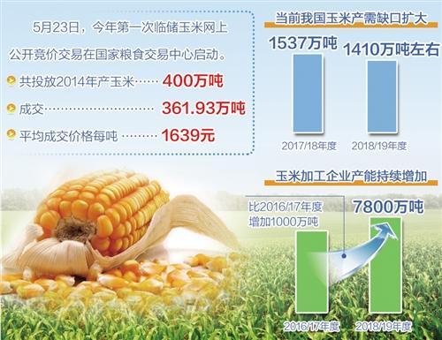 合理运用调控手段 临储玉米拍卖