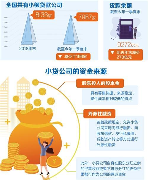 股票资讯行业发展快速分化 小贷公司向何处去